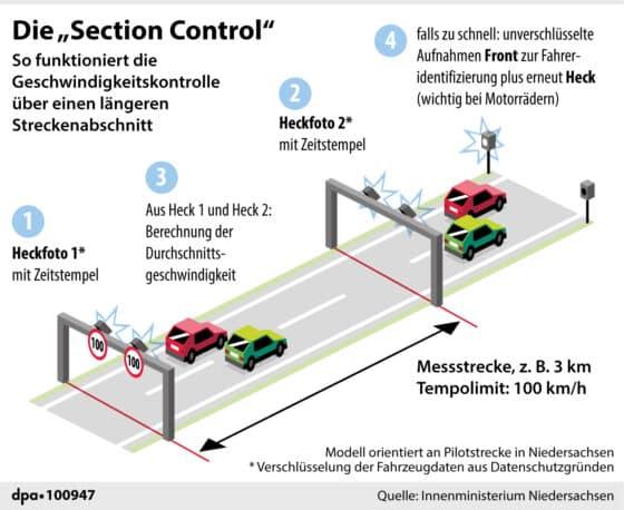Erklärgrafik: Die Geschwindigkeits-Abschnittskontrolle (Section Control); Querformat 110 x 90 mm; Redaktion: M. Perseke; Grafik: Bökelmann